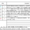 【3/29-4/2週の世界のリスクと経済指標】〜3月に強さを見せたDAX〜