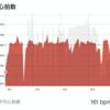 7/1 200m坂ダッシュ * 10