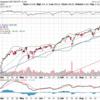 【米国株】来週買い時到来か?50日線に接近、RSI50割れ、割高ではない