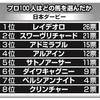【日本ダービー】東西トレセンのプロ100人徹底調査「支持率1位」はどの馬だ!