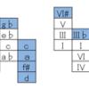 <不定調性論用語/概念紹介74>ブルースフィールとジャズフィールの分類-レッドノートの発見