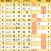 【toto925回】【結果】大宮は大金星で初勝利!