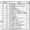Jグループの最高順位・曲の発売間隔・1曲の平均日数を調べてみた
