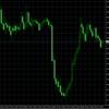 日米連休中に主要通貨が転換点迎える