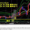 2021年1月22日 【ドル円FXトレード】勝率が高そうな3ppsを探す!
