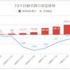 【FX少額投資/手動リピート注文】運用8週目の利益は+184円(累計1,214円)でした【順調に増加】
