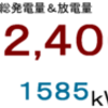 2018年10月分発電量&放電量