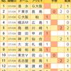 【toto942回】【結果】
