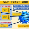 Webサイトのパスワード管理は トレンドマイクロ【パスワードマネージャー】が安全で便利