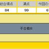 英検準一級: 一次試験結果報告