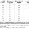小沢一郎の低俗な農業擁護論