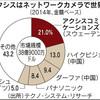 キヤノン、監視カメラ世界最大手を買収