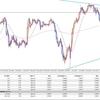 FX 投資 2020年2月7日 欧州時間戦略