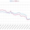 今週(07/01~07/06)のEA運用結果 -340,812円 (-331.4pips) 週利 -3.00%  今週は全体的に厳しい週でした。。TOPは元祖インスタ
