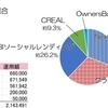 【投資記録】2020.08(ソーシャルレンディング)