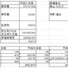 2017年仙台市長選挙の真実は?