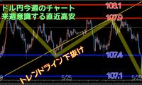 トレード結果5月第5週 ドル円108.1アタック失敗で下方リスク増大