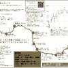 高尾山~陣場山ルート