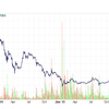 ビットコイン投資はまだ危険 香港のビットコイン取引所で盗難