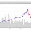 ビットコインが大暴落|今が暗号通貨(仮想通貨)で、一旗揚げるチャンスかもしれない