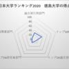 徳島大学 日本大学ランキング21位