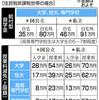 No.686(2019.5.15)「大学無償化法」批判