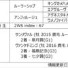 POG2020-2021ドラフト対策 No.224 ワイドエンペラー