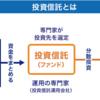 日本の投資信託は勝てない。。。