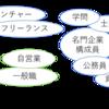 現代日本でお金を稼ぐ2つの方向性
