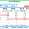 日本株グロウス株 CYBERDYNE【7779】について考える