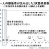 「8割は人にうつさない」は嘘? (1): Nishiura et al (2020) 論文をどう読むか