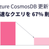 Azure Cosmos DB 更新 - 低速なクエリを 67% 削減に成功