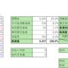 株式投資 71日目:コロナ下でM&A急回復。ストライク(6196)を購入検討