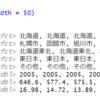 全国主要都市の交通事故と犯罪発生件数のデータ分析2 - R言語のgeom_bar関数で棒グラフ、geom_histogram関数でヒストグラムを作成。