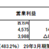 青山商事(8219)の2018年3月期第1四半期決算