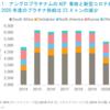 【プラチナ】供給量の減小と投資需要の増大傾向あり