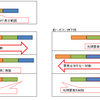 【JavaScript/jQuery】要素を切り替えるスライダー