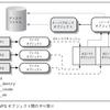 Linux Kernel ~ 仮想ファイルシステムのデータ構造 ~