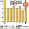 高まる意識、進まぬ帰還 福島事故後 電力ピーク使用15%減 - 東京新聞(2017年12月25日)