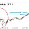 原油価格、カナダドル下落と観る