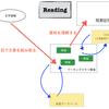 英語の学習過程をプログラミングとパラレルに説明してみるとこうなる