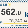 1/19〜1/25の発電設備全体の総発電量は3,562kWh(目標比85.5%)でした!