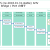 Nutanix CE ce-2018.01.31-stable の Open vSwitch の様子。