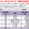 KARAの配信ダウンロード売上ランキング