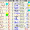第24回秋華賞(GI)