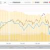 日経平均は再び2万円を割れる?ここから日本株が下がる理由とは