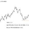 移動平均線(200MA)を用いたFX高勝率パターン。