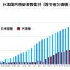 インチキ日本のコロナ感染数に外国人が3分の1も含まれてる。
