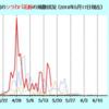 2018年 シラカバ花粉症【続報】