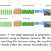 【ECCV2018 論文メモ#3】StereoNet: Guided Hierarchical Refinement for Real-Time Edge-Aware Depth Prediction